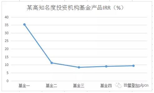 博雅资本王坤:揭开风投的真相 做中国最专业的母基金
