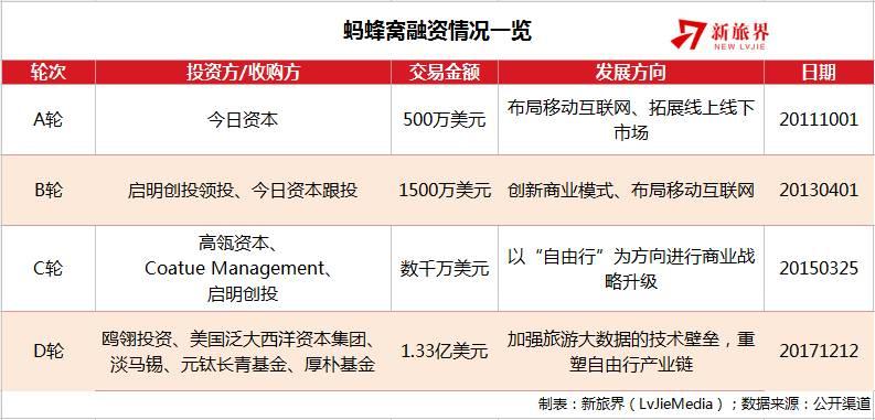 蚂蜂窝完成8.8亿元D轮融资 为何UGC网站只有它突围成功?(附内部信)