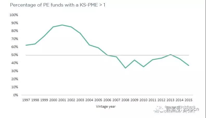 PitchBook:基金业绩下滑 PE投资的好日子到头了?