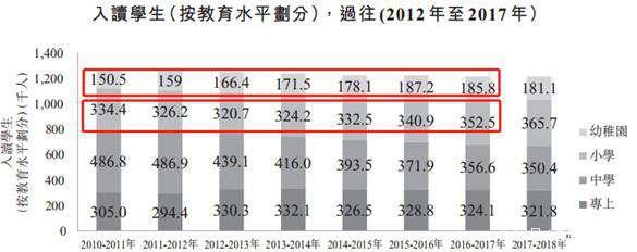 生源萎缩 竞争激烈 香港本土精英汇集团未来该怎么办?