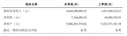 上海人寿净利同比下滑七成  人身险产品被银保监会通报